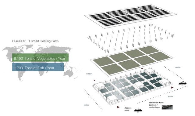 Solar-Powered Floating Farms 4
