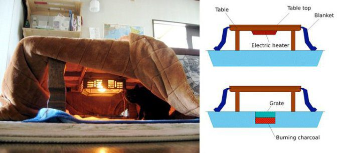 The kotatsu, An Ingenious Japanese Table That Offers The Comfort Of Giant Warm Bed 2