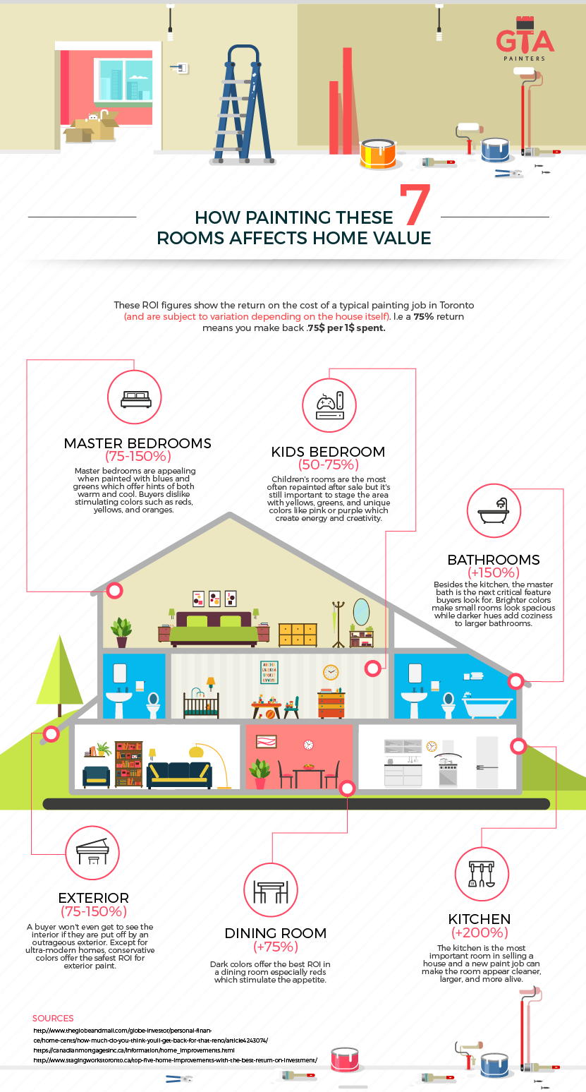 home-painting-value-infographic